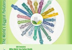 World's 20 Biggest CO2 Emitters | green infographics | Scoop.it