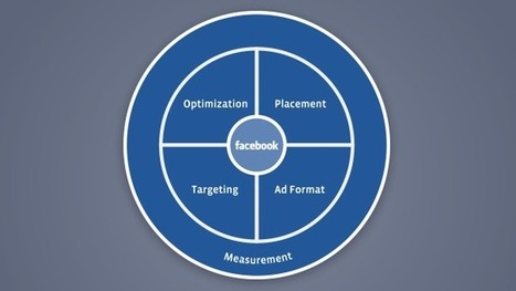 4 Steps to Successful Performance Marketing on Facebook | Social Media, SEO, Mobile, Digital Marketing | Scoop.it