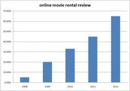 statistical review of renting online movie | buy movies online | Scoop.it