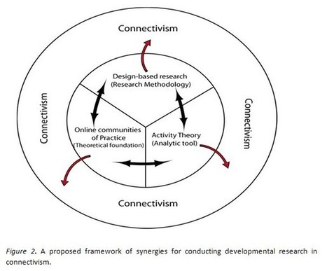 Proposing an integrated research framework for connectivism: Utilising theoretical synergies | Boitshwarelo | The International Review of Research in Open and Distance Learning | Inquiry-Based Learning and Research | Scoop.it
