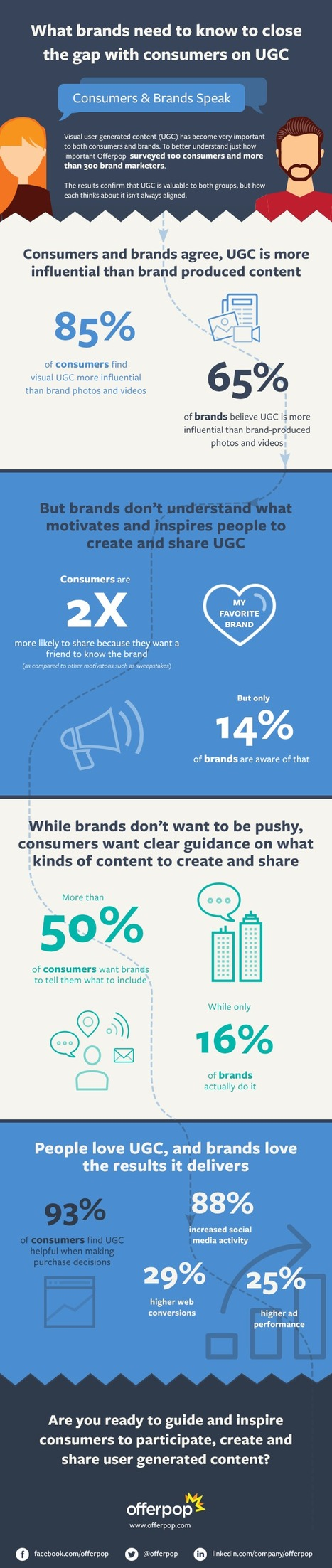 How to Connect with Consumers via User-Generated Content #Infographic | MarketingHits | Scoop.it