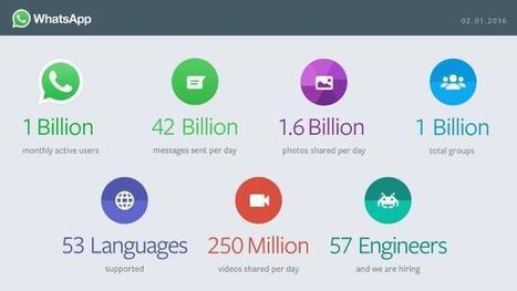 WhatsApp hat eine Milliarde aktive Nutzer | Alles für Eltern | Scoop.it