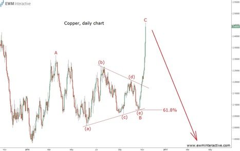 Copper's Rally Does Not Deserve Your Trust - EWM Interactive   Technical Analysis - Elliott Wave Theory   Scoop.it