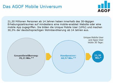 30 Prozent der Bevölkerung nutzen mobile Medien. — mobilbranche.de   Kultur - Zahlen und Statistiken   Scoop.it