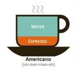 1000 kerja: Cara membuat kopi Americano Espresso   1000 working   Scoop.it