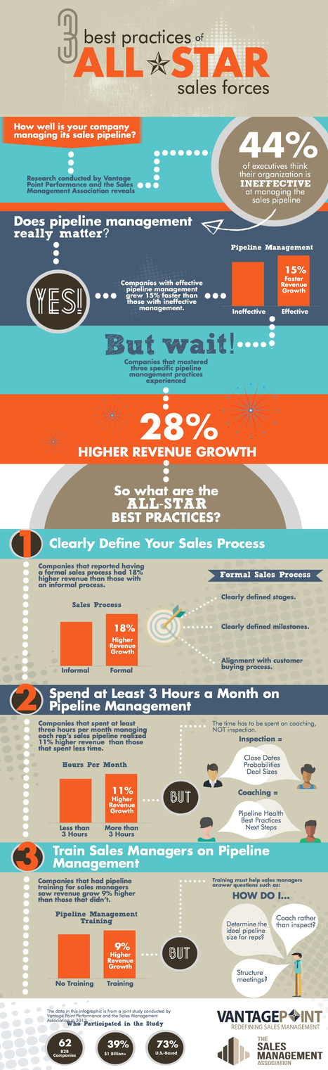 3 Best Practices of All-Star Sales Forces (Infographic)   Sales Excellence   Scoop.it