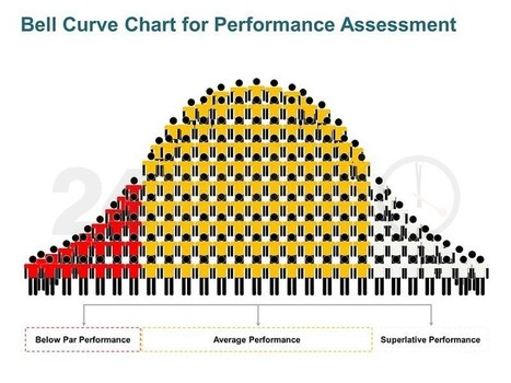 Bell Curve Graph - Performance Assessment Tool: Single Slide in PowerPoint | PowerPoint Presentation Tools and Resources | Scoop.it