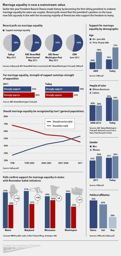 Infographic: Marriage Equality Is A Mainstream Value | LGBT Times | Scoop.it