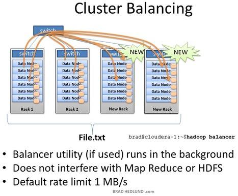 Understanding Hadoop Clusters and the Network | geocomputational statistics and GIS | Scoop.it
