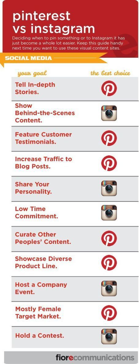 Pinterest vs Instagram | InformationCommunication (ICT) | Scoop.it