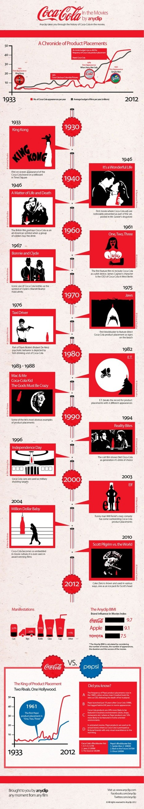 Coca-Cola and the Movies [INFOGRAPHIC]   #AusELT Links   Scoop.it