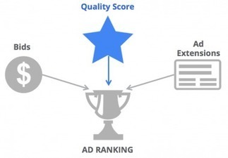 What You Need to Know About Quality Score From a Former Google | Marketing_me | Scoop.it
