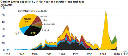 A Valuable View of Trends in New U.S. Electric Power Sources | Green Innovation | Scoop.it