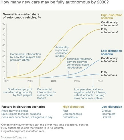Disruptive trends that will transform the auto industry | McKinsey & Company | Automobile du siècle 21 | Scoop.it