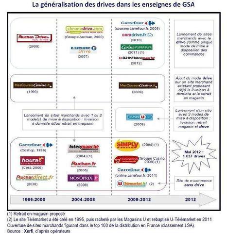 Agro-media.fr interroge Xerfi sur les stratégies des marques et enseignes alimentaires.  | agro-media.fr | Actualité de l'Industrie Agroalimentaire | agro-media.fr | Scoop.it