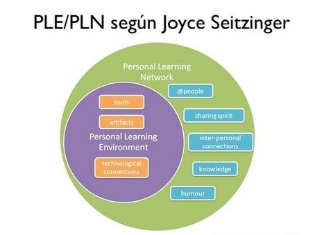 El reto de aprender conectados: Entornos y Redes Personales de Aprendizaje | Educación y TIC | Scoop.it