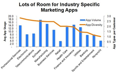 Which Industries Love Marketing Apps the Most? [CHART] | DV8 Digital Marketing Tips and Insight | Scoop.it