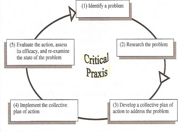 Critical Service Learning