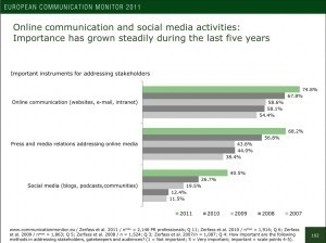 European Communications Monitor: europäische PR-Trendstudie für 2011 - mcschindler.com PR-Beratung | Redaktion | Corporate Publishing | Public Relations - PR | Scoop.it