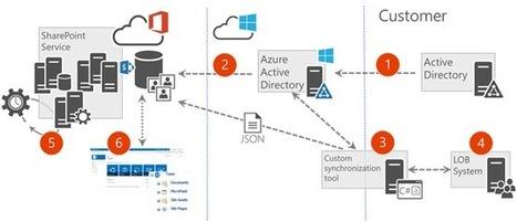 Office Dev Center - User Profile Batch Update API (UserProfile.BatchUpdate.API) | Sharepoint 2013 FR - OFFICE 365 - YAMMER | Scoop.it
