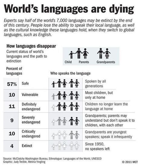 World's languages are dying | UNESCO Languages of the world | Bilingualism,  mother tongue, dialogic learning | Scoop.it