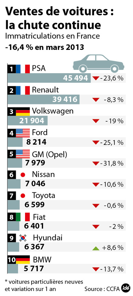 INFOGRAPHIE - La chute des ventes de voitures continue en France - france - DirectMatin.fr | Infographies - CAP2 - | Scoop.it