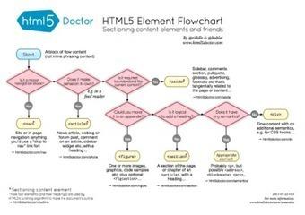 Comprendiendo la semántica del HTML5 a través de un diagrama de flujo | CMS Economiza tu tiempo en la creacion de web | Scoop.it