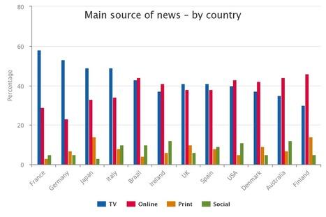 Digital News Report 2015   Giornalismo Digitale   Scoop.it