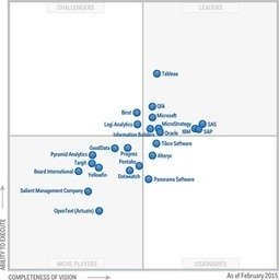 "MicroStrategy fra i leader nel Gartner Magic Quadrant 2015 | L'impresa ""mobile"" 