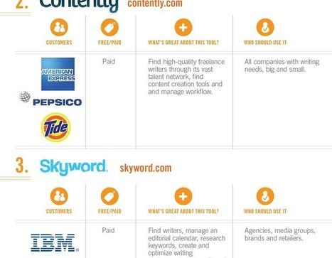 25 outils exceptionnels pour le marketing de contenu | #TonUpdate | Relations publiques + Marketing | Scoop.it