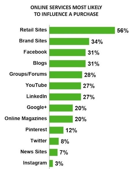 MediasSociaux.fr - Toute l'actualité des plateformes sociales (blogs, wikis, réseaux sociaux, microblog…) et du Social Business (marketing + CRM + commerce) | Actu webmarketing et marketing mobile | Scoop.it