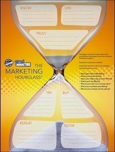 Solving the Most Frustrating Part of Marketing   marketing social media   Scoop.it
