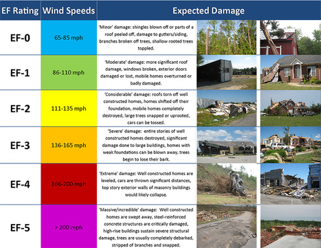Tornadoes strike again. How do they work?   The Why Files   World   Scoop.it