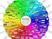 IT, Social Media - Marketing | Social Media ePower Marketing | Scoop.it