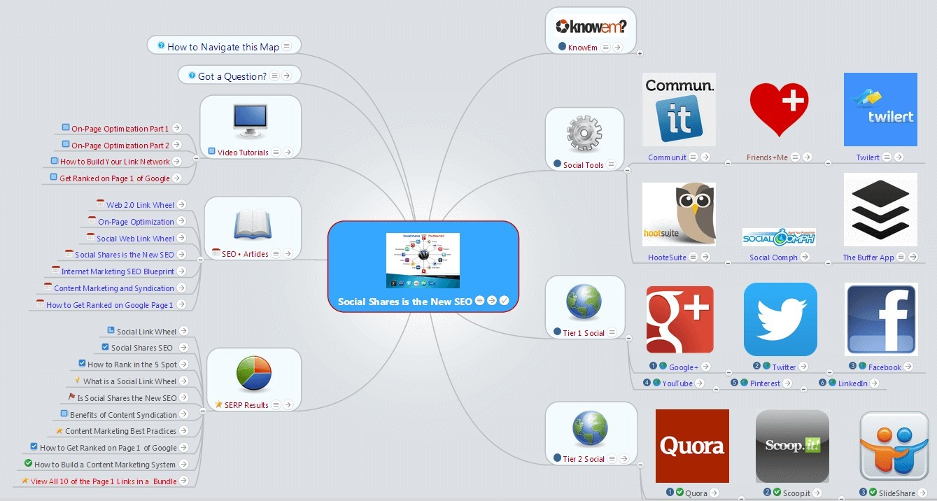 Social Shares and SEO MindMap