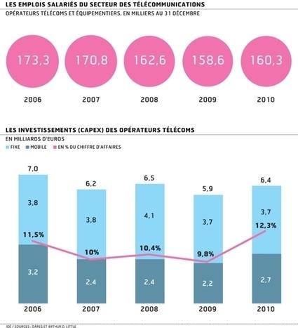 Free Mobile, une onde de choc dans l'économie française du numérique | Internet : buzz, tendances, technos, outils et bonnes pratiques | Scoop.it