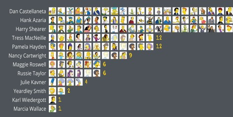 A perfect snapshot of how just 12 actors play 126 characters on 'The Simpsons' | Voice-over, Animation, Film, Documentary, E-learning... | Scoop.it