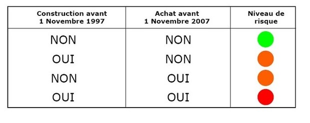 Réglementation amiante et diagnostic | La Revue de Technitoit | Scoop.it