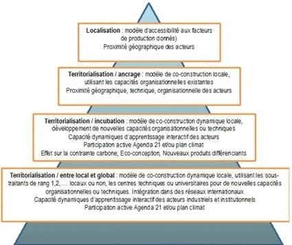 La territorialisation de l'économie, étape indispensable de le transition vers une économie écologique et équitable. - L'encyclopédie du développement durable | Transitions | Scoop.it