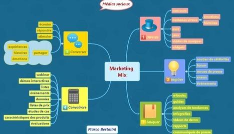 Marketing Mix sur les réseaux sociaux : votre contenu, c'est votre identité | Going social | Scoop.it