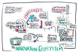 How to Innovate | Brainstorm Room | Scoop.it