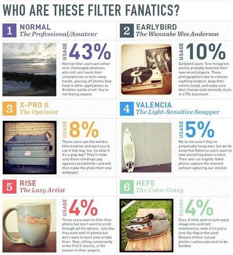 Instagram Filters Reveal Your Personality [INFOGRAPHIC] | Instagram's Best | Scoop.it