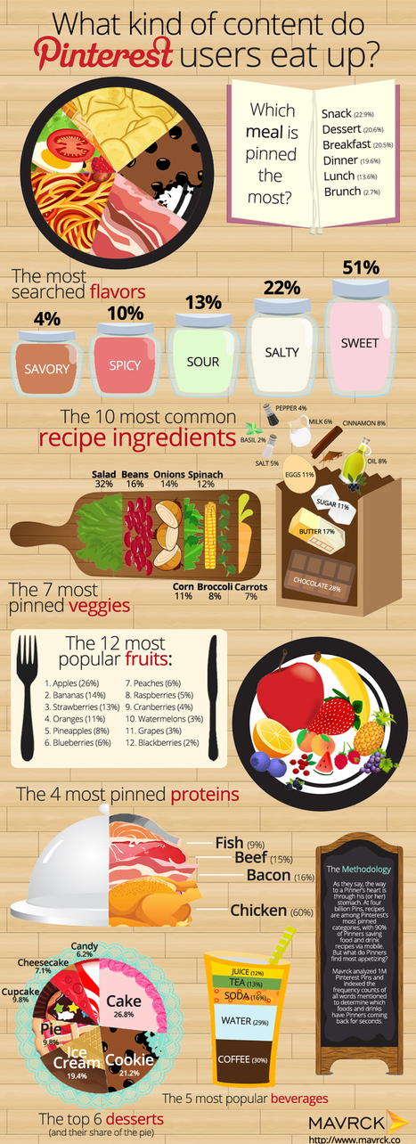 What Kind of Content do Pinterest Users Eat Up? [Infographic] | Pinterest | Scoop.it