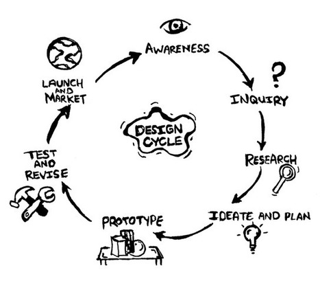 What is design thinking? Can it work in my classroom? | Design Pensé® | Scoop.it