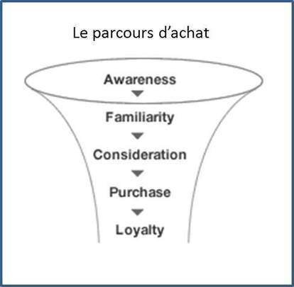 Mais qu'est-ce-que le parcours client omnicanal ? - Mon Client Digital | relation client | Scoop.it