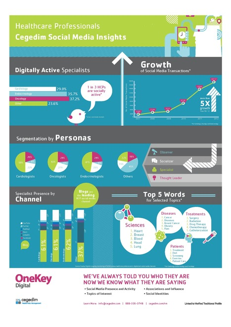Cegedim new data : 1 in 3 HCPs socially active | 9- PHARMA MULTI-CHANNEL MARKETING  by PHARMAGEEK | Scoop.it