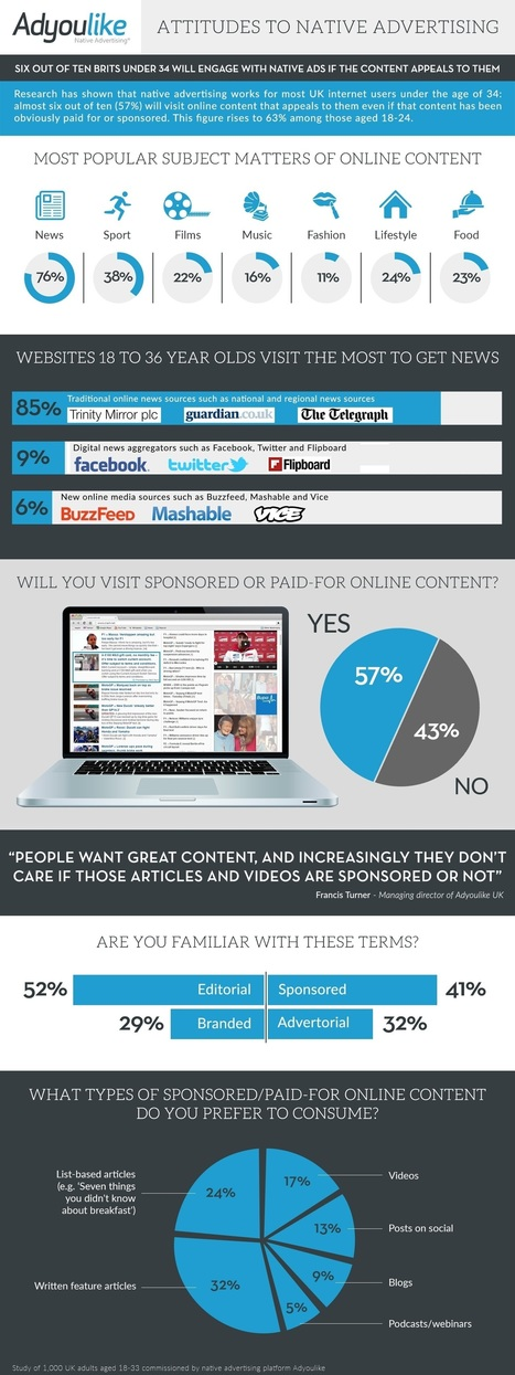 What Millennials Want From Native Ad Content #infographic #infographic | digital marketing strategy | Scoop.it