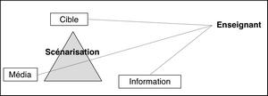 Pour bâtir des scénarios pédagogiques intégrant les TIC | Thot Cursus | Des outils pour la classe | Scoop.it
