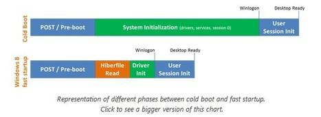 Windows 8 Boosté au démarage | Entrepreneurs du Web | Scoop.it