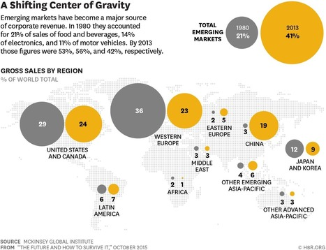 Emerging-Market Competitors Have Changed the Rules | HBR | Emerging Markets by I&S Lab | Scoop.it